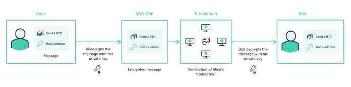transacción criptográfica