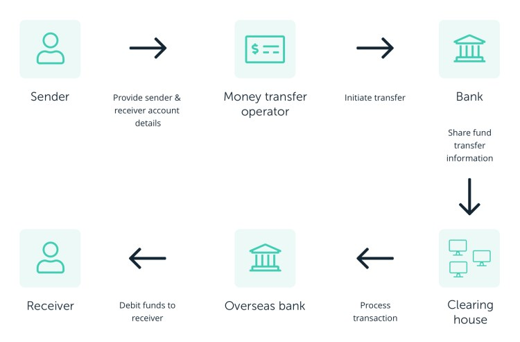 Blockchain Transection