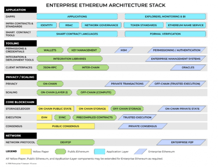 Ethereum technology stack