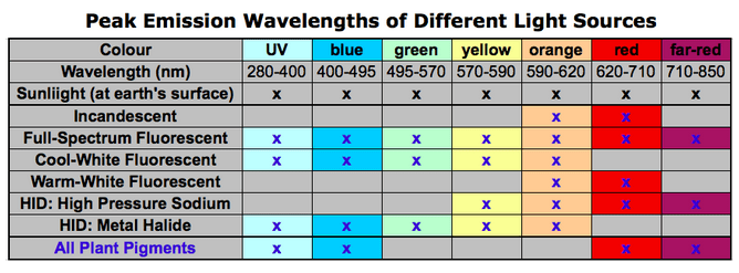 Table showing the peak emission wavelengths of different light sources
