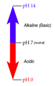 Diagram depicting the range over which pH is measured