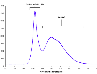 Chart showing the electromagnetic emission spectrum of a white LED that uses blue light hitting a phosphor coating to make the white light