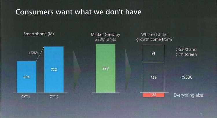 ApplePresentationApril2013_ConsumersWant