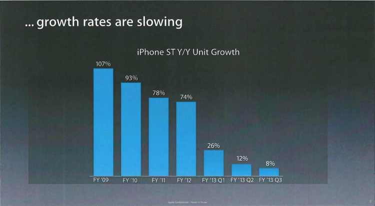 ApplePresentationApril2013_GrowthDeclining