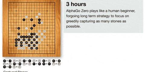 Programme de jeu de Go Alpha Go Zero de DeepMind
