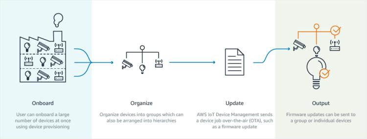 Fonctionnement d'AWS IoT Device Management