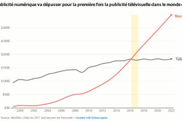 La publicité numérique va dépasser pour la première fois la publicité télévisuelle en 2017 d'après Magna