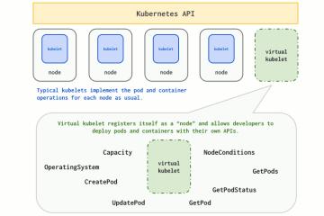 Diagram de fonctionnement de Virtual Kubelet