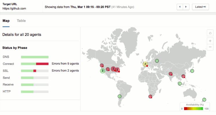 Attaque DDoS de GitHub le 1er mars 2018