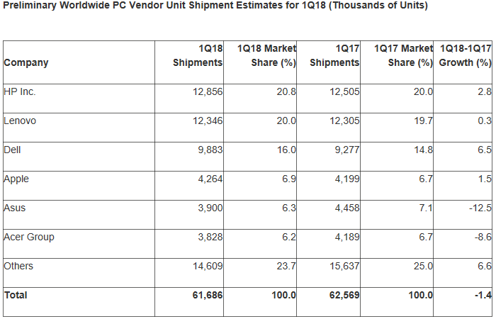 Estimations de Gartner des ventes globales en volume de PC