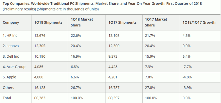 Estimations de IDC des ventes globales en volume de PC