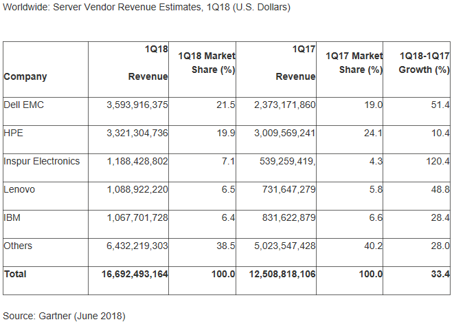 Ventes de serveurs en valeur, T1 2018 (Gartner)