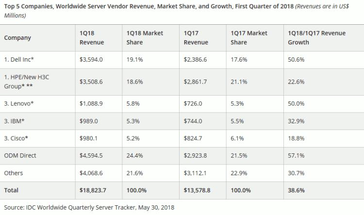 Ventes de serveurs en valeur, T1 2018 (IDC)