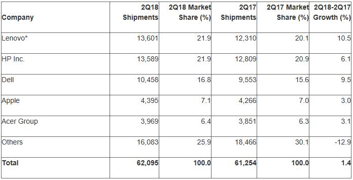 Estimations préliminaires des ventes de PC au 2e trimestre 2018: Gartner