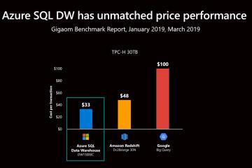 Les performances d'Azure SQL Datawarehouse sont inégalées