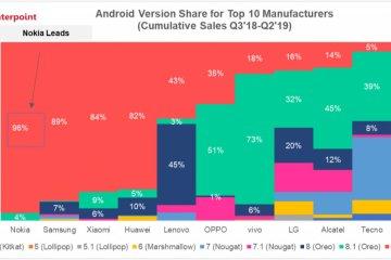 Pourcentage des versions d'Android pour les 10 premiers fabricants d'ordiphones sur les ventes cumulées de T3 2018 à T2 2019