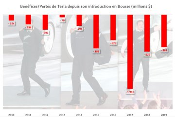 Pertes de Tesla depuis son introduction en Bourse