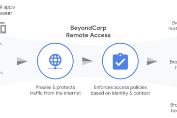 Solution d'accès à distance aux applications web BeyondCorp Remote Access de Google