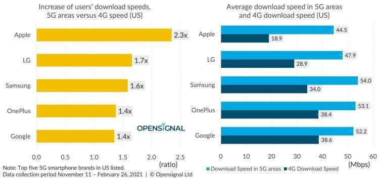 Augmentation (gauche) de la vitesse de téléchargement d'un utilisateur, aire 5G contre vitesse 4G (aux États-Unis) et vitesses moyennes 5G et 4G (droite)