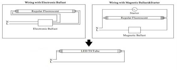 Fluorescent Light Ballast Replacement