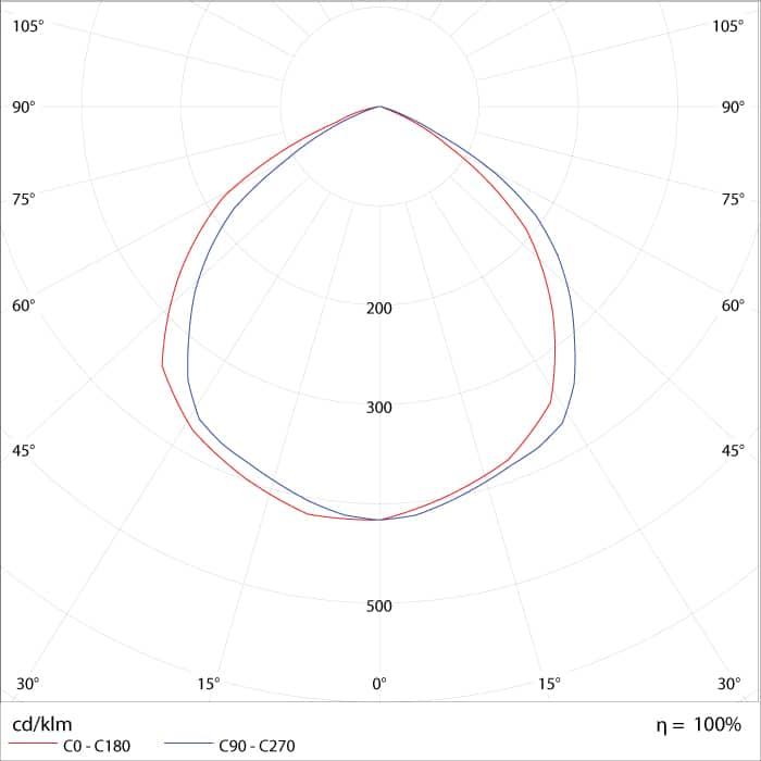 Curva de Distribuição Fotométrica do Refletor de LED 100W