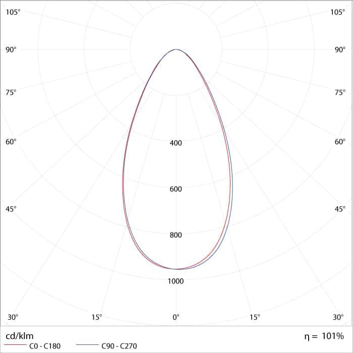 Curva de Distribuição Fotométrica do High Bay LED - Refletor Premium IP67