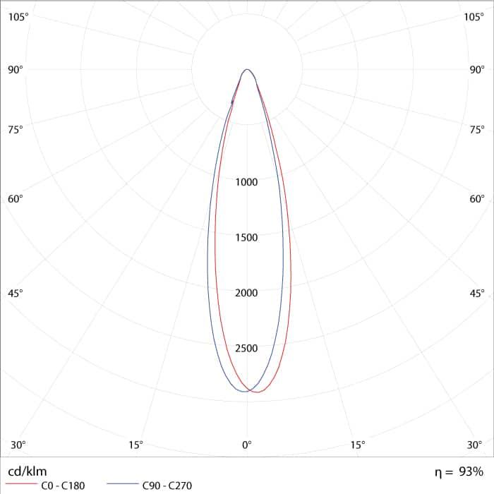 Curva de Distribuição Fotométrica PAR LED
