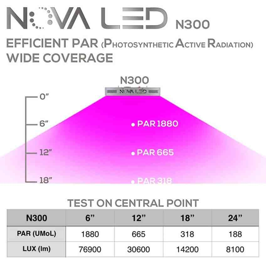 Ultimate LED Grow Light - Nova N300 Full Spectrum 300w Review