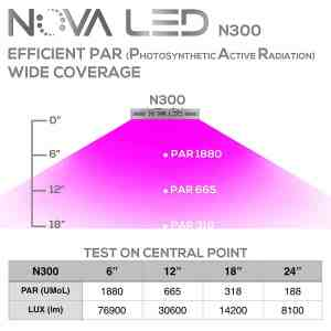 Nova N300 Full Spectrum 300w Review - Ultimate LED Grow Light