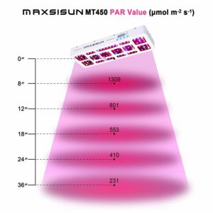 MAXSISUN LED Review - MT450 Timer Control 450W (Full Spectrum) - Grow Light Review