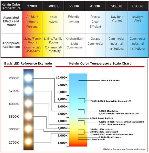 the difference between led color