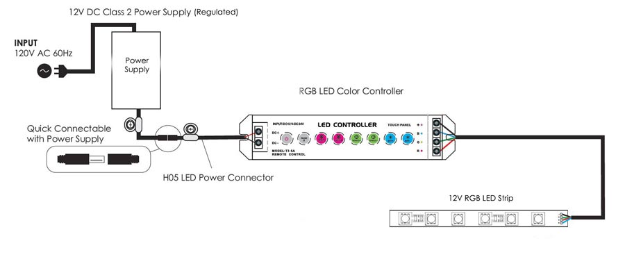 12V RGB strip wiring?ssl=1 12v rgb led strip wiring led world canada rgb led strip wiring diagram at edmiracle.co