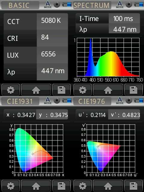 150W LED High Bay Photometrics