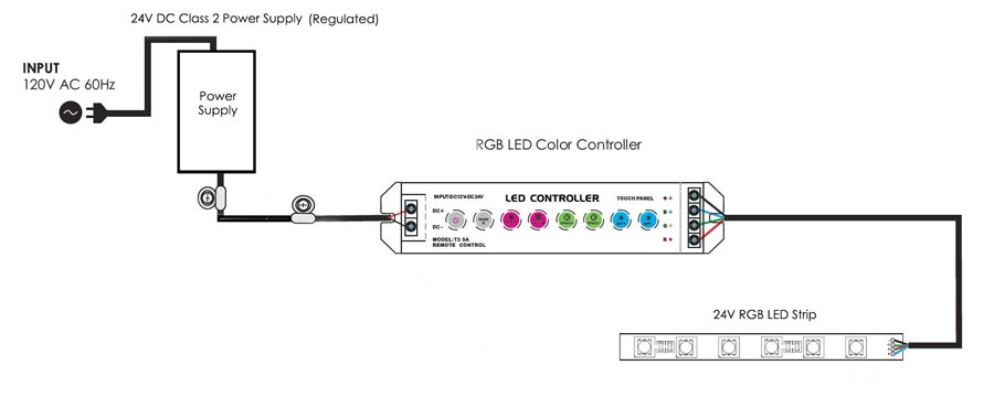 rgb led strip fa60m50-xm-24v-rgb - led world lighting, Wiring diagram