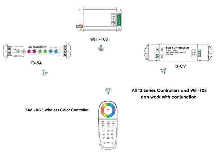 T3-Diagram