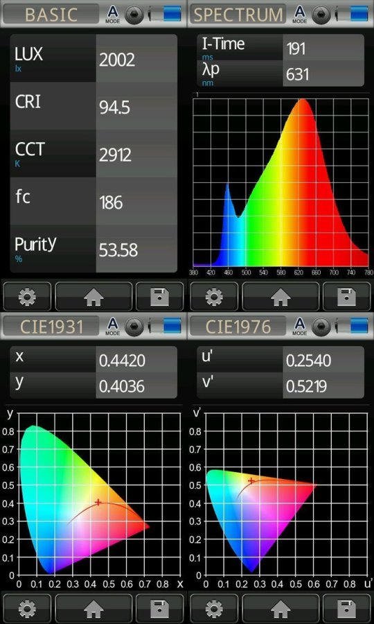 Warm White Strip Photometrics
