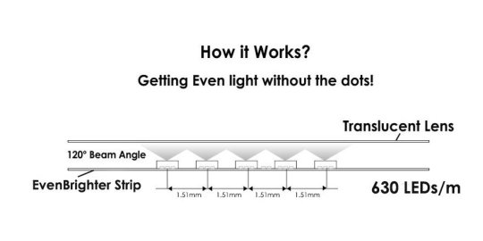 Even Brighter strip diagram