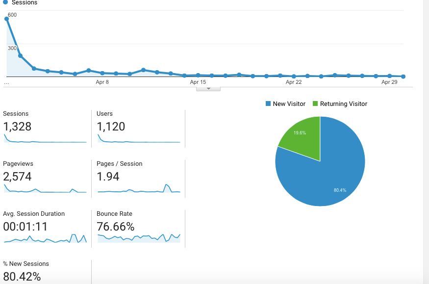 April blog traffic and May goals