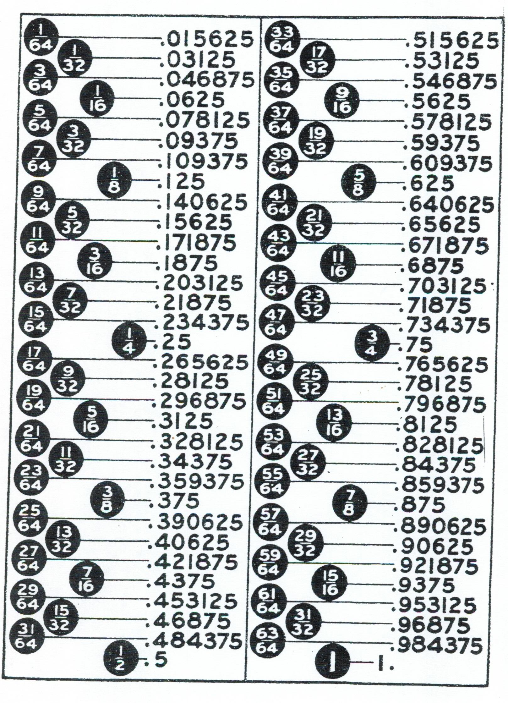 Fractions Decimal Chart