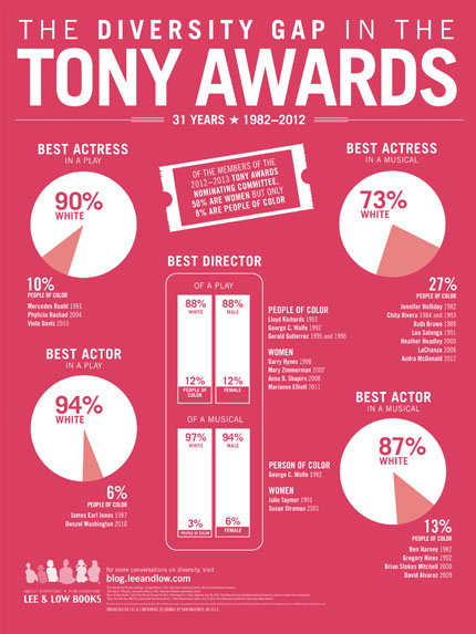 The Diversity Gap in the Tony Awards infographic