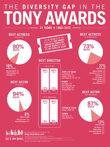The Diversity Gap in the Tony Awards infographic