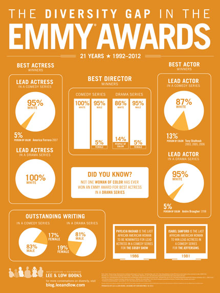 The Diversity Gap in the Emmy Awards, 2012