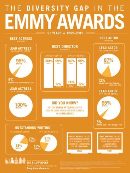 Emmy Awards Diversity Gap