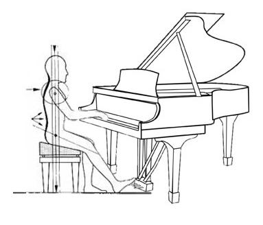 correcte zithouding piano