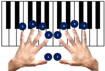 Vingerzetting op piano klavier