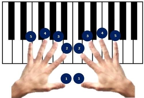 vingerzetting op klavier