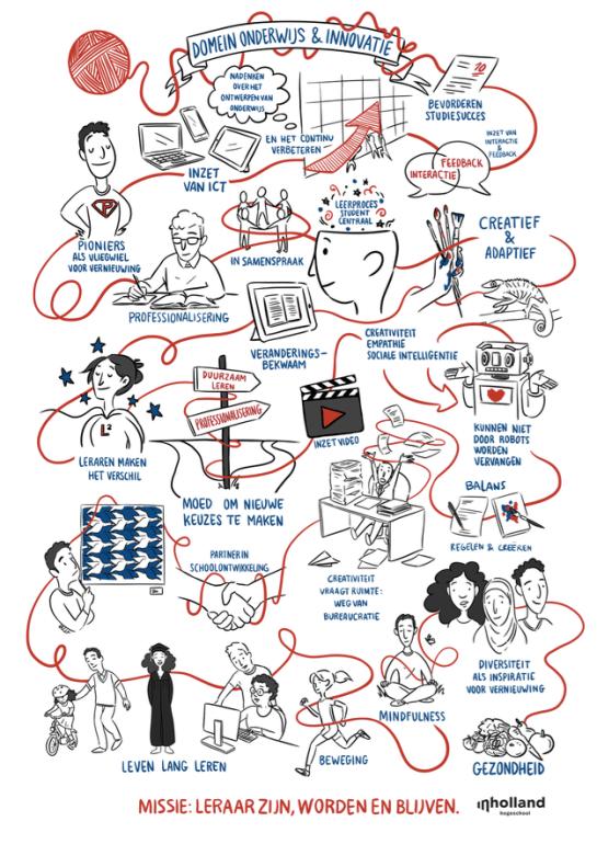 De rode draad. Illustratie door Mandy Peeters. Missie domein Onderwijs & Innovatie