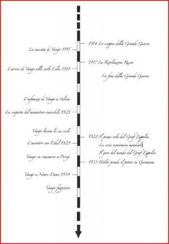 Cronologia Vango