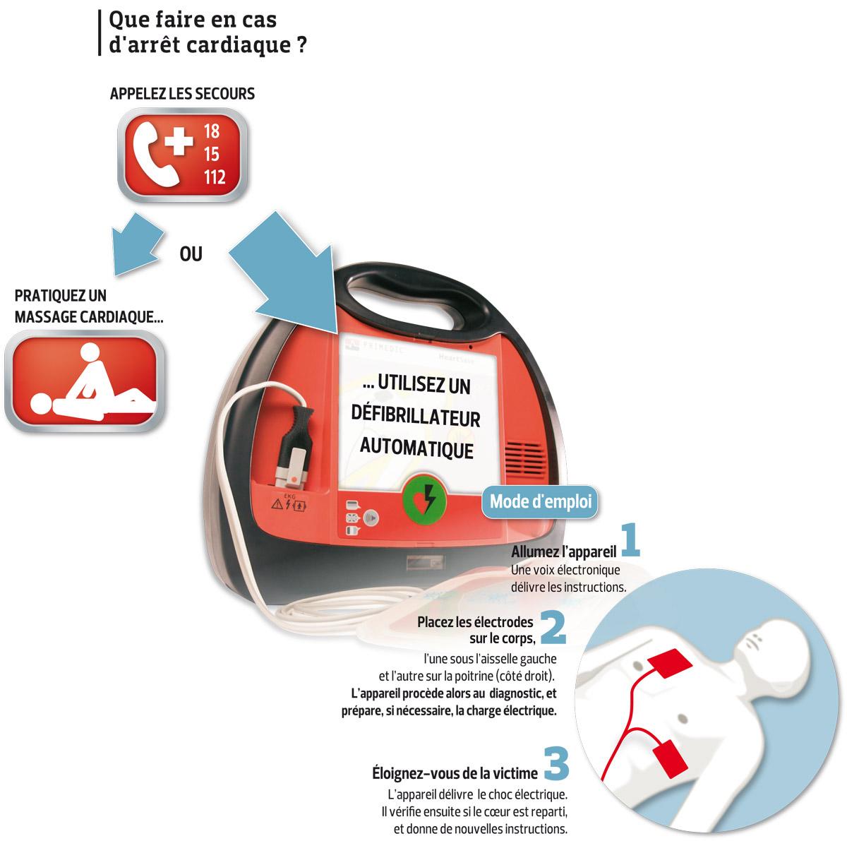https://i2.wp.com/www.lefigaro.fr/assets/images/defibrillateur.jpg