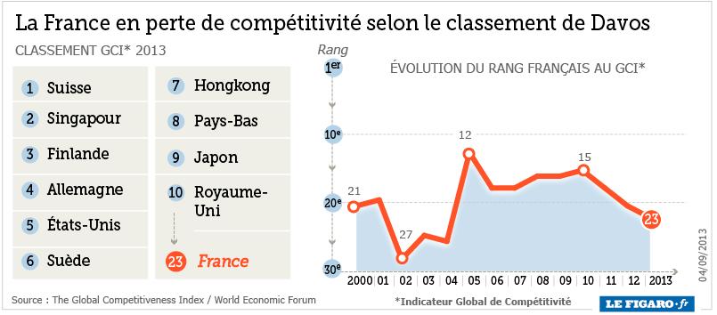perte compétitivité france davos